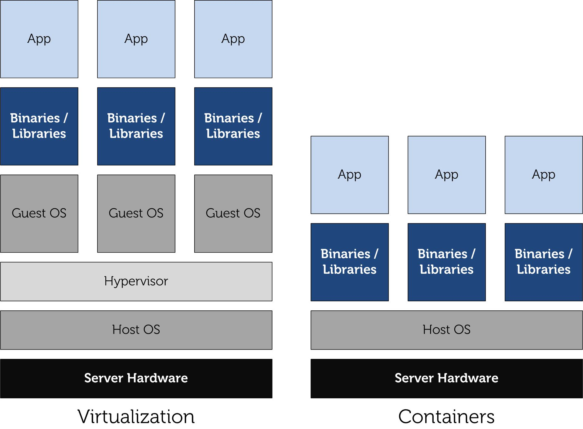 Virtualization vs. Containers